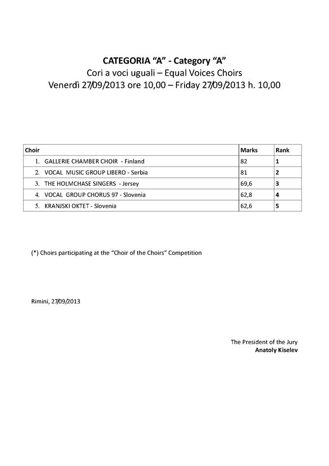 Results class A