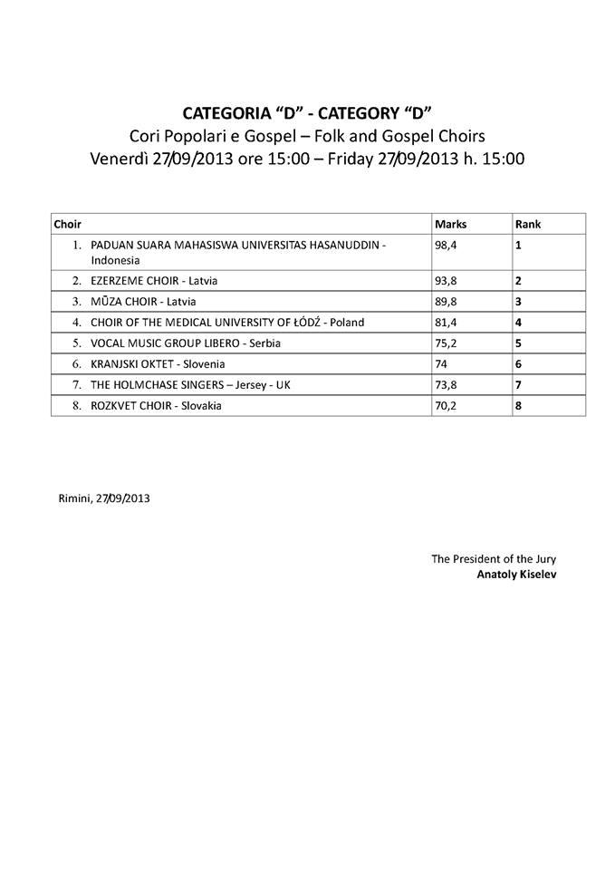 Results class D