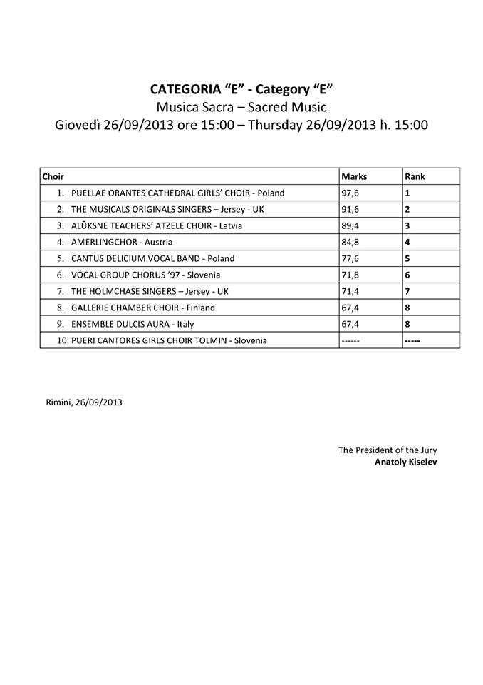 Results class E
